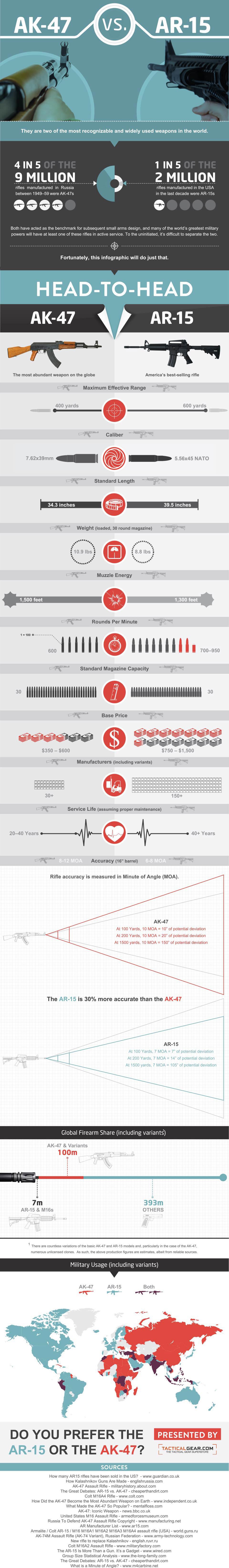 ar15vsak47-infographic